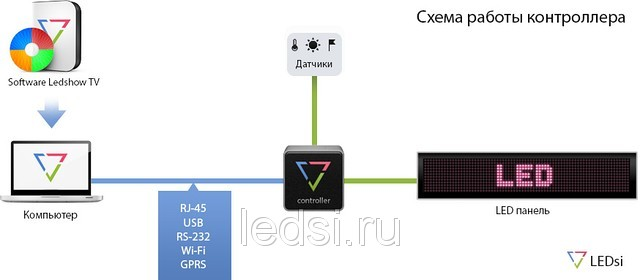 Светодиодный видеоэкран -  2 х 1 м P10